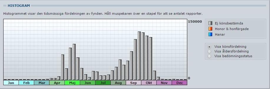 Fågelobsar_Holmöarna_veckor_tom2014